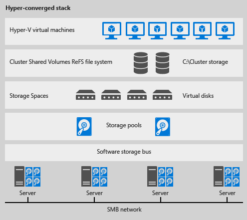 Qual 39 il miglior software di backup per hyper v for Miglior software di progettazione edilizia