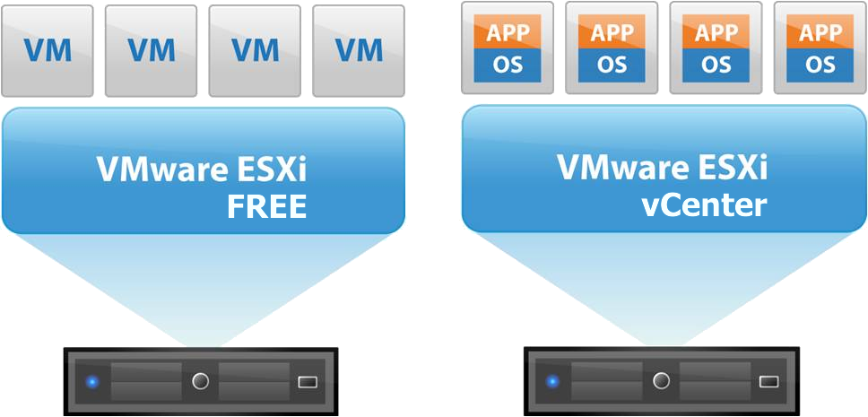 its no doubt that vmware is one of the leaders in server virtualization vmware vsphere hypervisor or esxi is a type 1 hypervisor that enables virtual