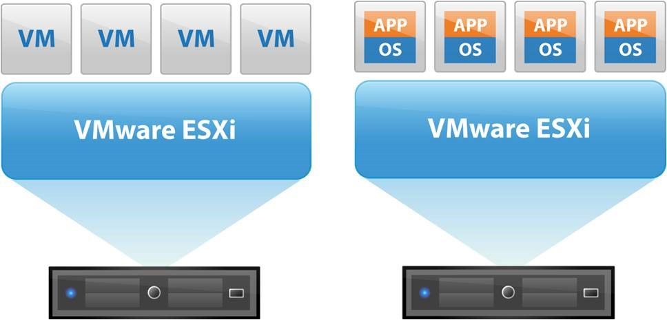 "Benefits Virtualization Administrator Gets From ""VMware ESXi"""