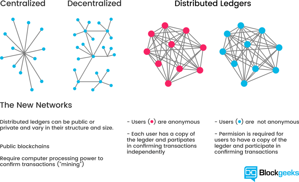Strutture di blockchains a grafi