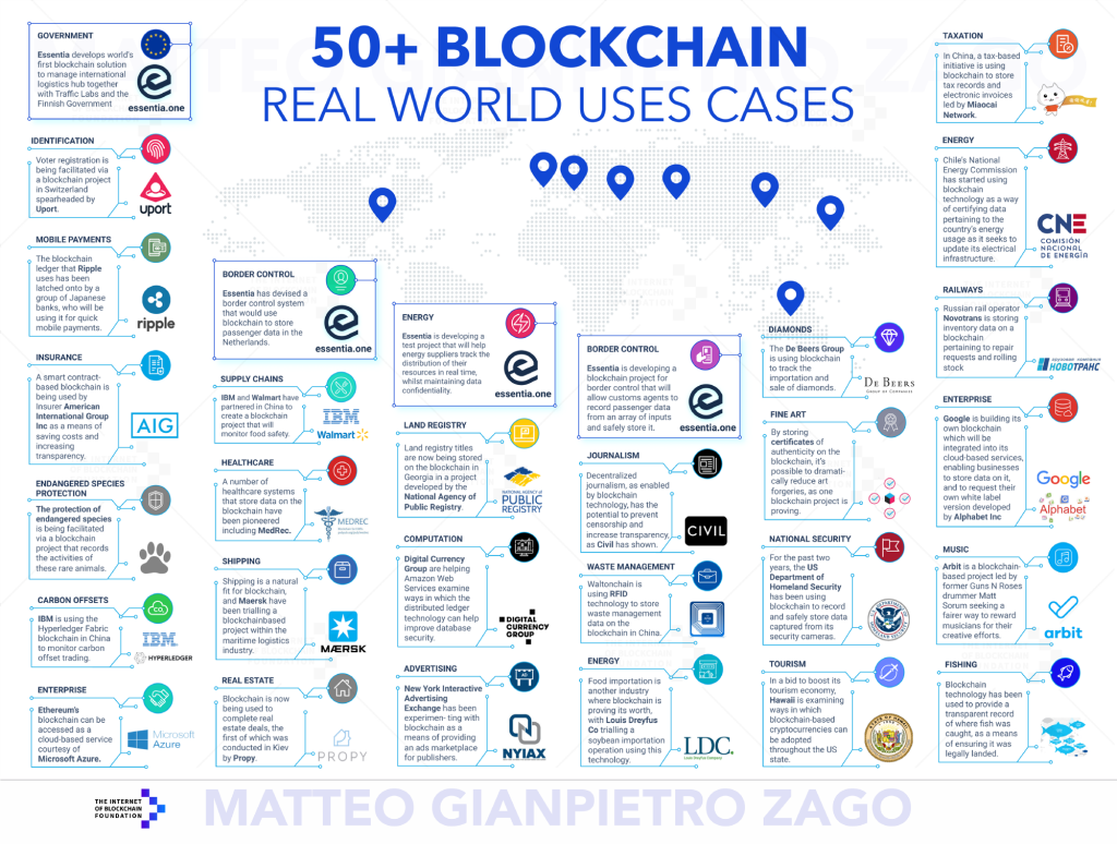 real world uses cases for blockchain